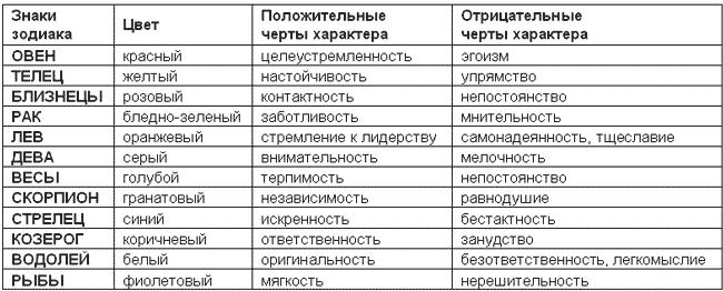 Разные знаки зодиака хаоактеоы
