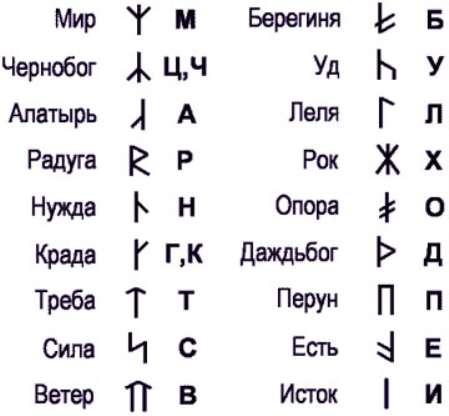 Славянские руны значение описание и их толкование