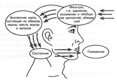 Нейролингвистическое программирование обучение